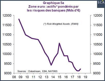 graphique actifs pondérés par les risques des banques