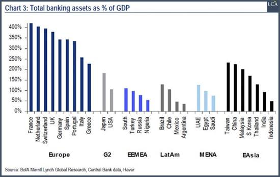 graphique actifs bancaires totaux