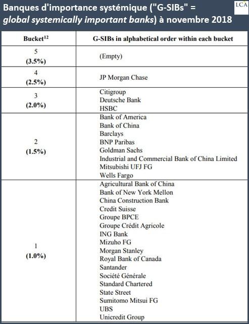 liste des banques d'importance systémique en novembre 2018