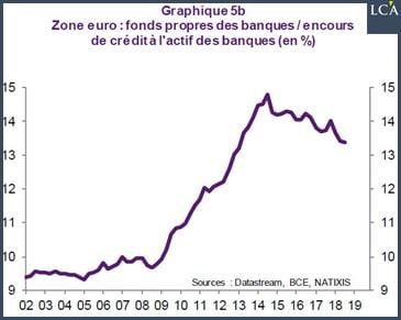 graphique fonds propres des banques