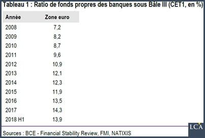 ratio de fonds propres des banques depuis 2008