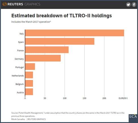 graphique estimation des nationalités des bénéficiaires du TLTRO