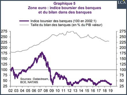 graphique indice boursier des banques et taille de leur bilan