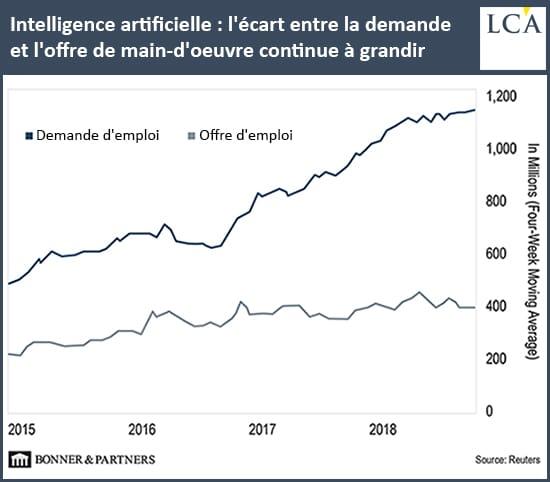graphique demande et offre d'emplois dans l'intelligence artificielle aux Etats-Unis