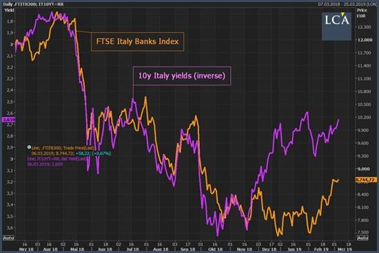 cours du secteur bancaire italien et des bons du Trésor italien à 10 ans