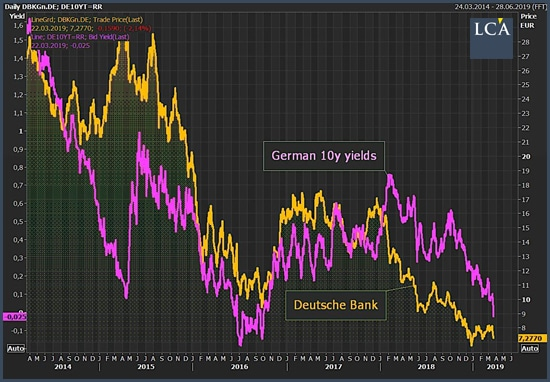 cours de l'action Deutsche Bank et des bons du Trésor allemand à 10 ans