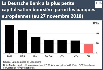 Deutsche Bank a la plus petite capitalisation boursière des grosses banques européennes