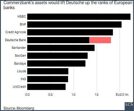Les actifs de Commerzbank élèveraient la Deutsche dans les rangs des banques européennes