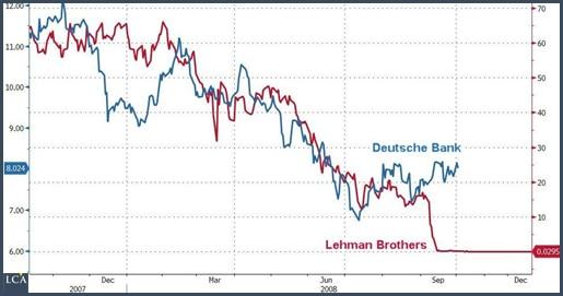 graphique cours actions Lehman Brothers et Deutsche Bank