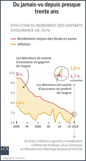 Le Monde graphique évolution du rendement des contrats d'assurance-vie