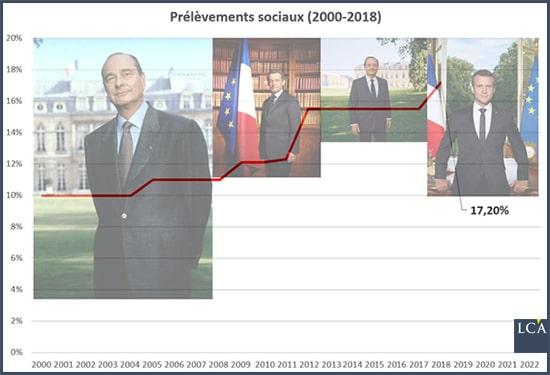 graphique prélèvements sociaux par présidence