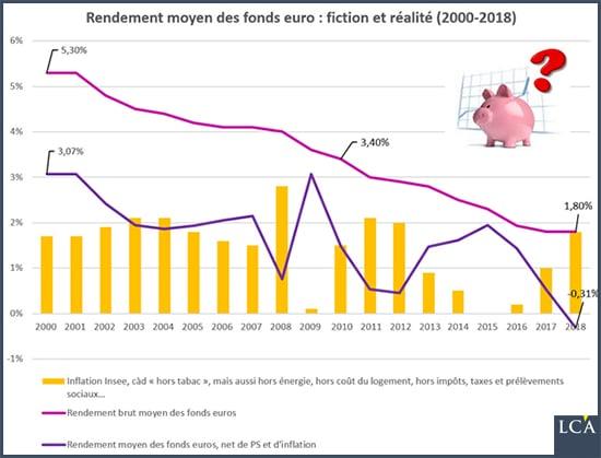 graphique rendement moyen des fonds euros face à l'inflation