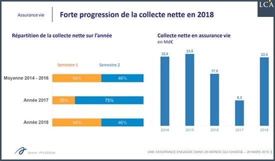 graphique forte progression de la collecte assurance-vie