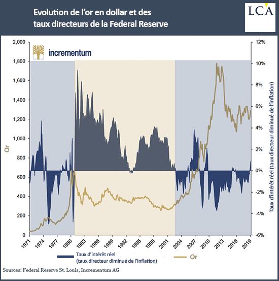 graphique évolution de l'or en dollar et des taux directeurs de la Fed