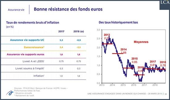 graphique rendement assurance-vie en fonds euro