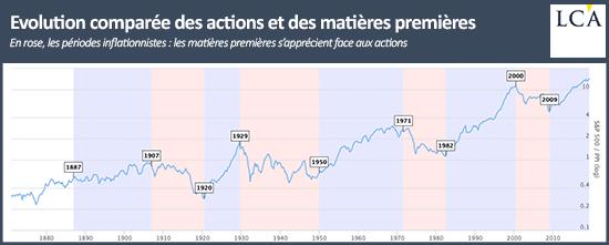 graphique cours comparaison entre S&P 500 et matières premières