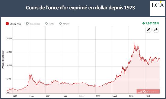 cours de l'or depuis 1973