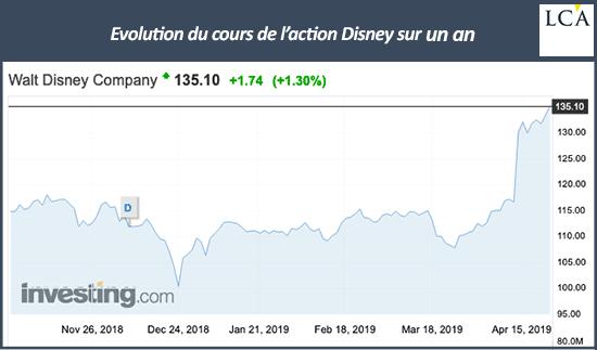 Cours de l'action Disney sur un an