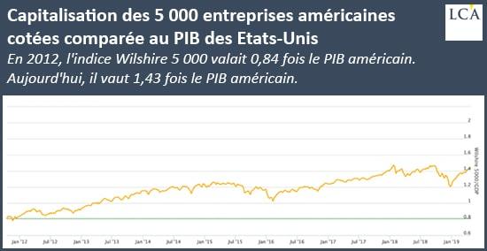 capitalisation des 5000 entreprises américaines cotées comparée au PIB des Etats-Unis