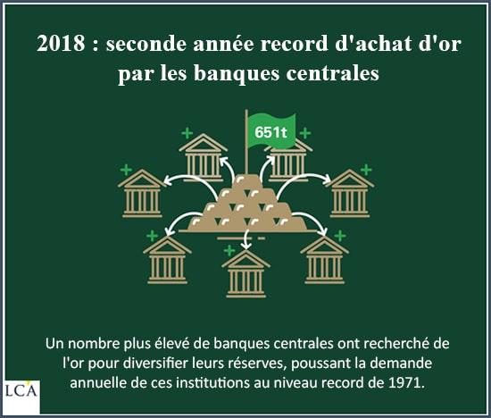 2018 seconde année record d'achat d'or par les banques centrales