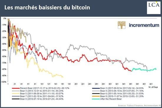 graphique les marchés baissiers du bitcoin