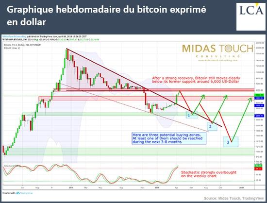 graphique hebdomadaire du bitcoin en dollars