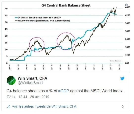 graphique indices boursiers face au bilan des quatre plus grands pays