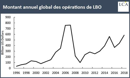 graphique montant annuel des LBO