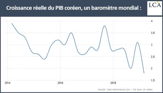 graphique croissance du pib coréen