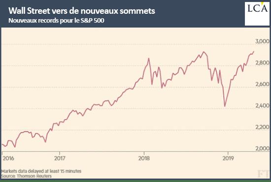 graphique cours S&P 500