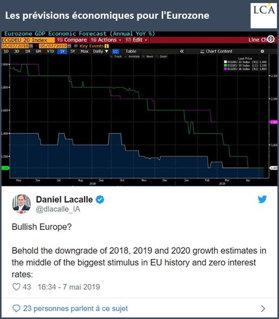 graphique tweet prévision du PIB de la Commission