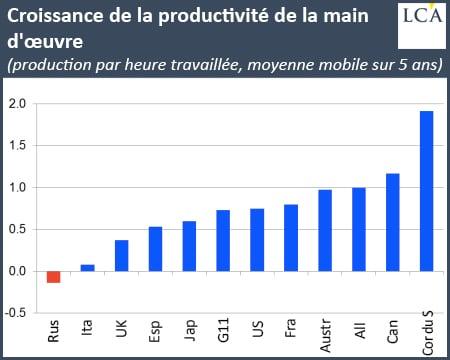 graphique croissance de la productivité de la main d'oeuvre