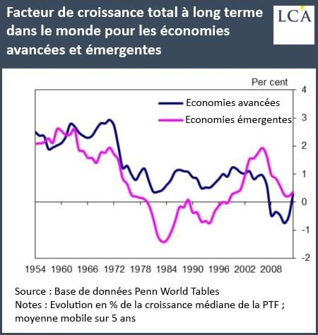 graphique facteur de croissance total à long terme dans le monde