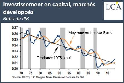 graphique investissement en capital dans les pays développés