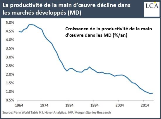 graphique productivité de la main d'oeuvre dans les marchés développés