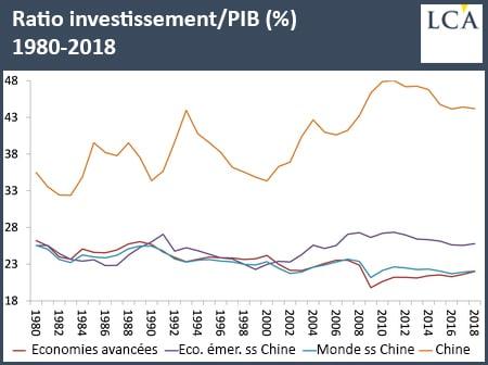 graphique ratio investissement/PIB