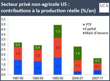 graphique secteur privé non agricole US contribution à la production réelle
