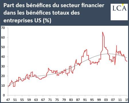 graphique part des bénéfices du secteur financier