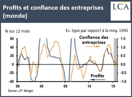 graphique profits et confiance des entreprises au niveau mondial