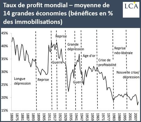 graphique taux de profit mondial