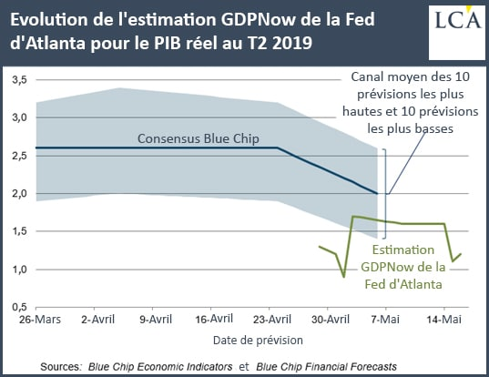 graphique évolution de l'estimation GDPNow de la Fed d'Atlanta