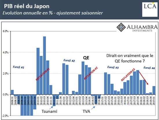 grapique PIB réel du Japon depuis 2008