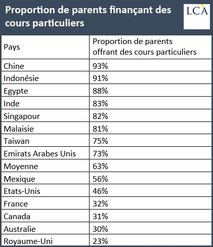 Proportion de parents finançant des cours particuliers