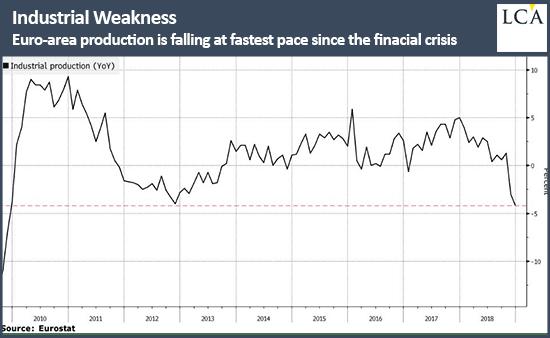 graphique faiblesse industrielle de la Zone euro
