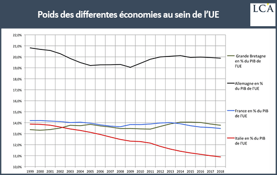 graphique poids des différentes économies au sein de l'UE
