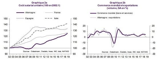 graphique cout salarial unitaire et commerce mondial en volume