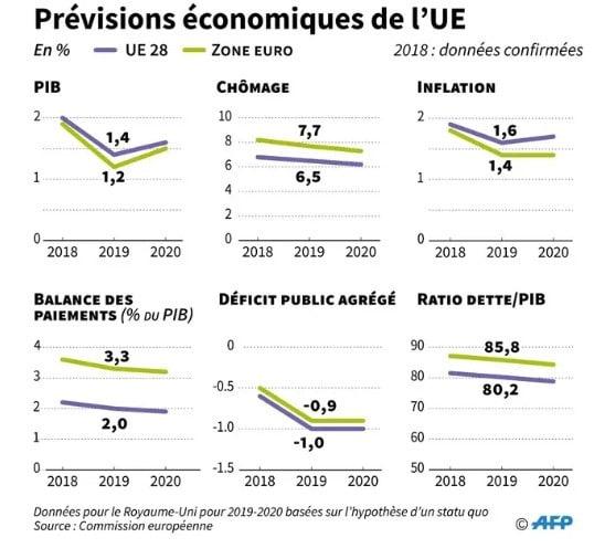 graphiques prévisions économiques de l'UE