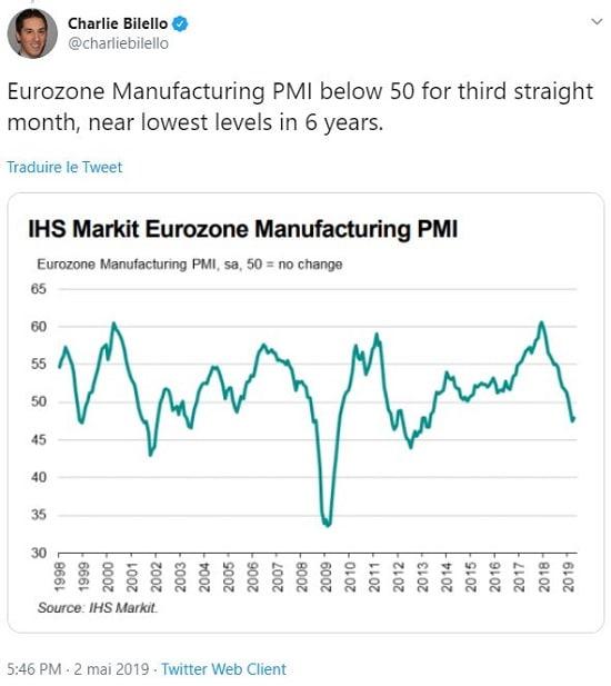 graphique IHS Markit PMI manufacturier
