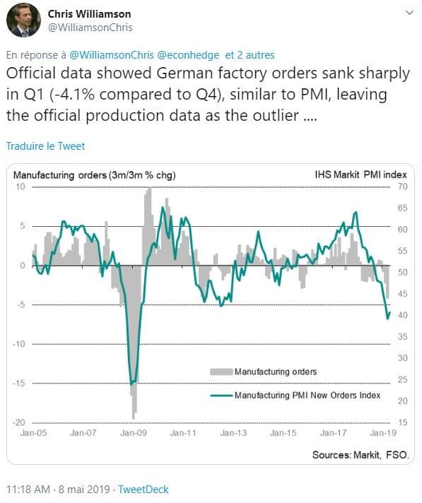 graphique évolution trimestrielle commandes dans les usines allemandes