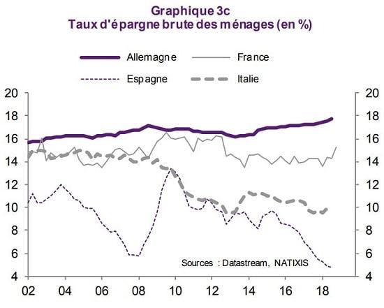 graphique taux d'épargne brute des ménages